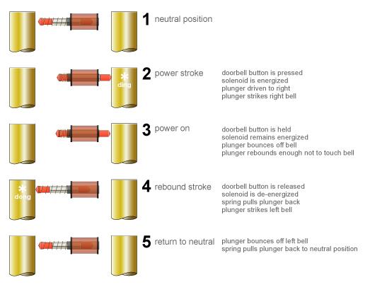 how doorbells work - Doorbell Chimes